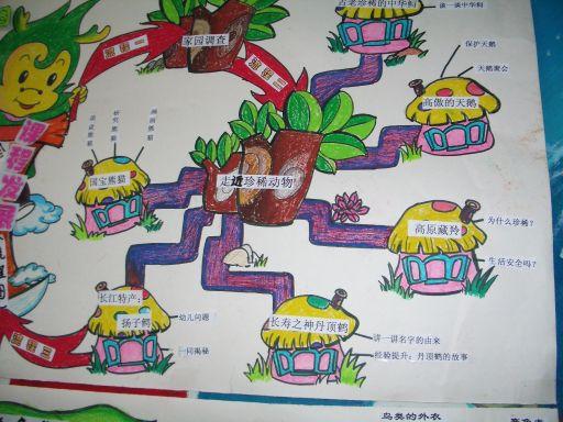 探索有效的艺术主题活动内容的选择  幼儿园大班主题活动:春来野菜香