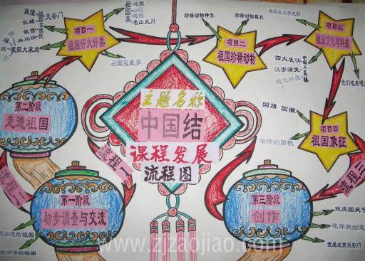 图片 幼儿园主题墙 中国结课程发展流程图(祖国美 珍稀动物 文化与