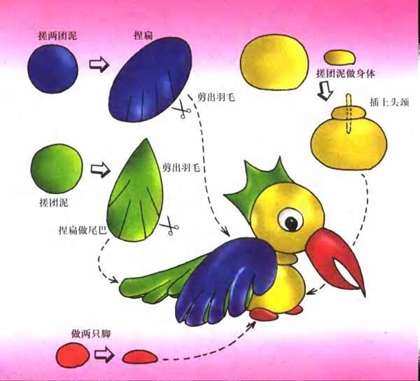 幼儿园手工制作活动:教你做多嘴多舌的鹦鹉