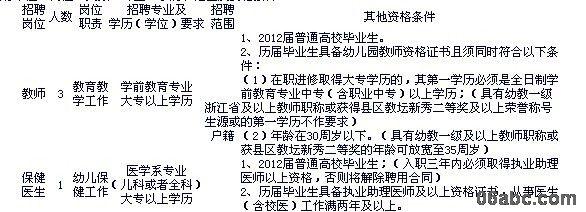 附件1:宁波市市级机关第二幼儿园公开招聘工作人员