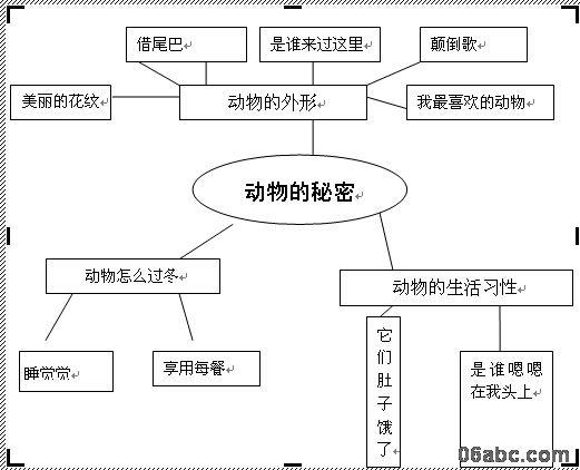 """瞻岐镇大嵩幼儿园:大一班主题""""动物王国""""主题墙创设"""