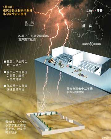 重慶開縣一小學被雷擊 95名上課師生全部倒地