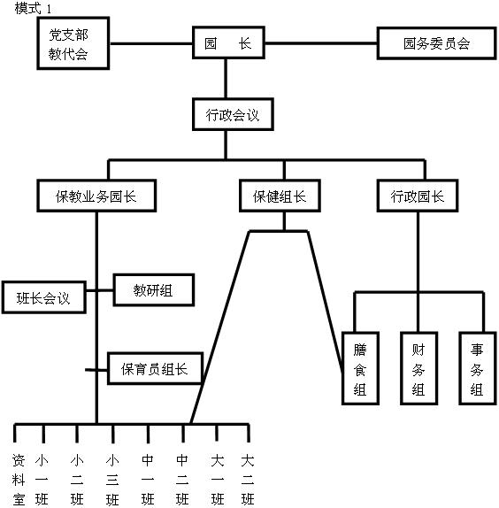 幼儿园管理模式图