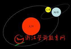 科学常识课件(ppt):太阳、月亮和地球